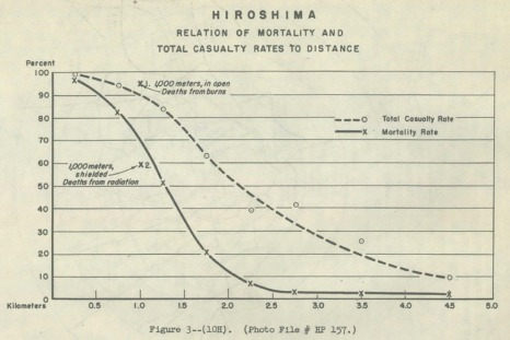 Hiroshima-Relation-of-Mortality-and-Total-Casualty-Rates-to-Distance